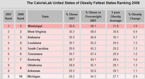 surpoids et obesite aux USA